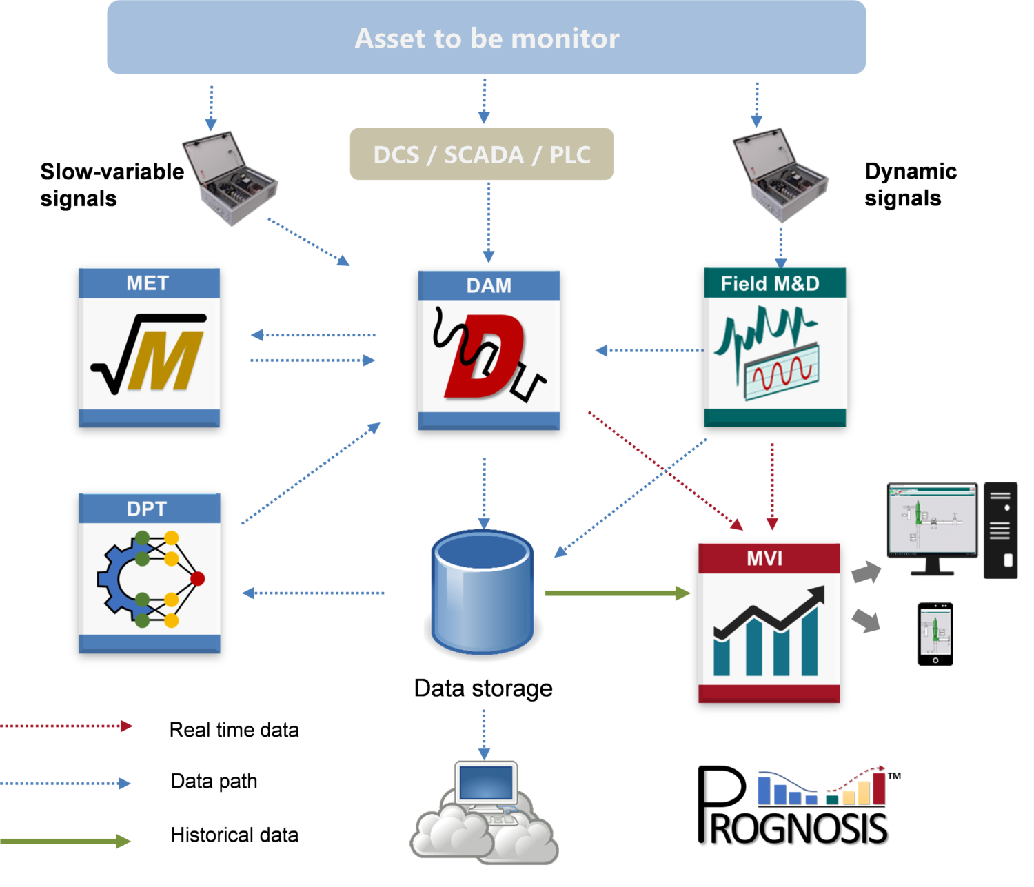 Condition Monitoring System Architecture