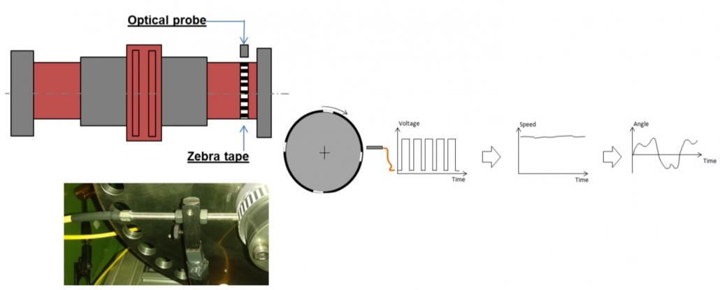 Torsional Vibration Test Industrial Tape
