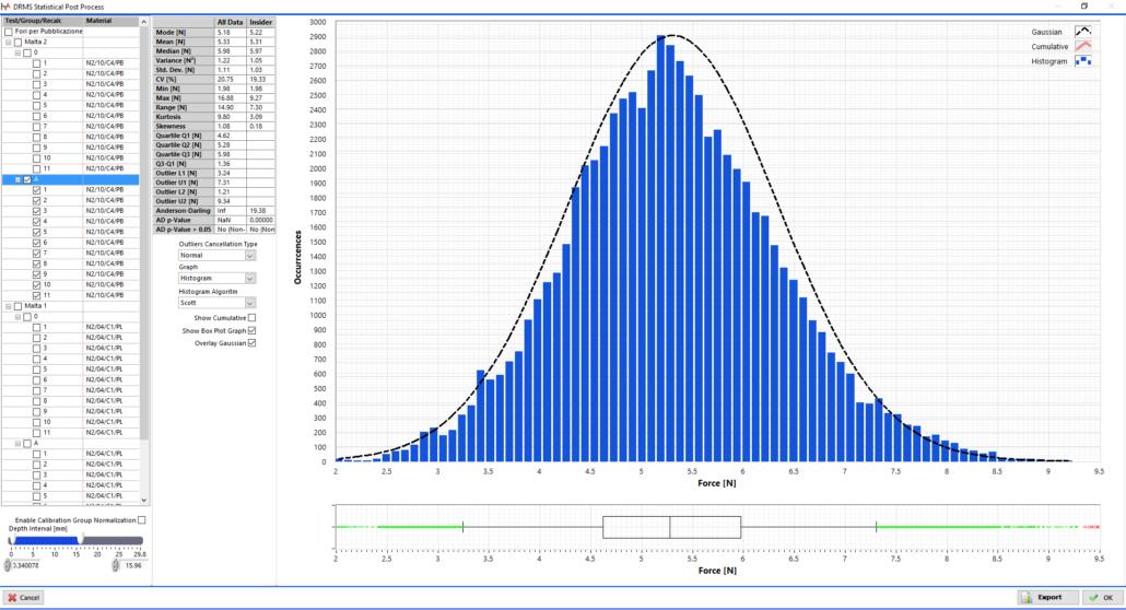 Statistic analysis