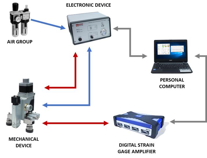 MTS3000-Restan measurement chain