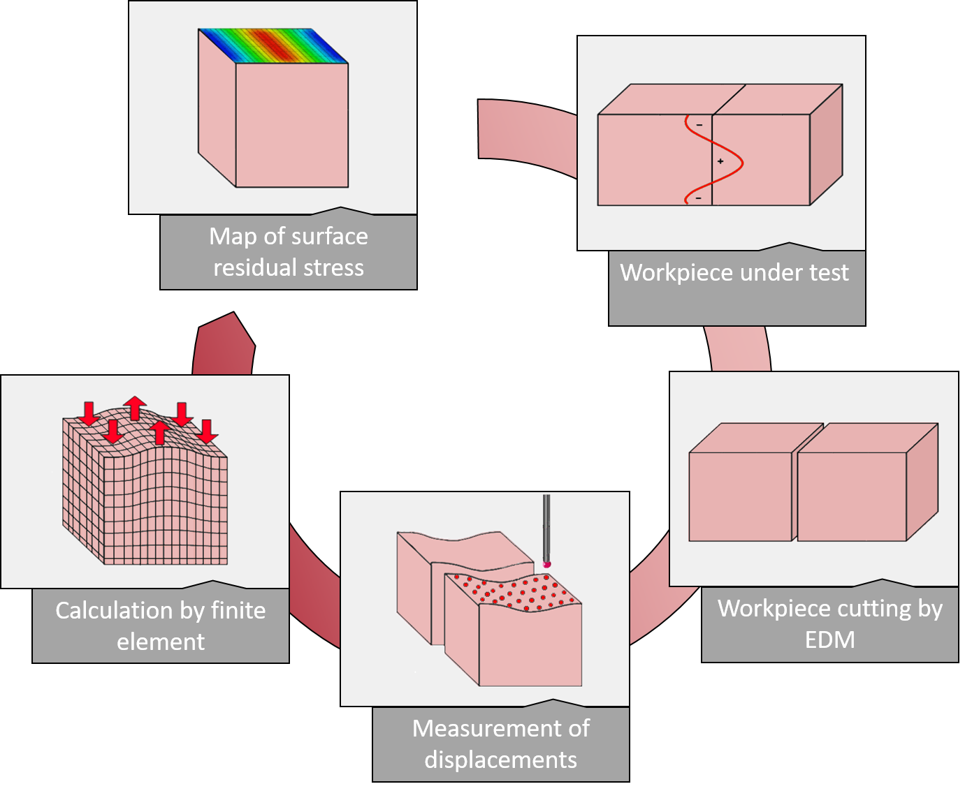 steps contour method measurements residual stress